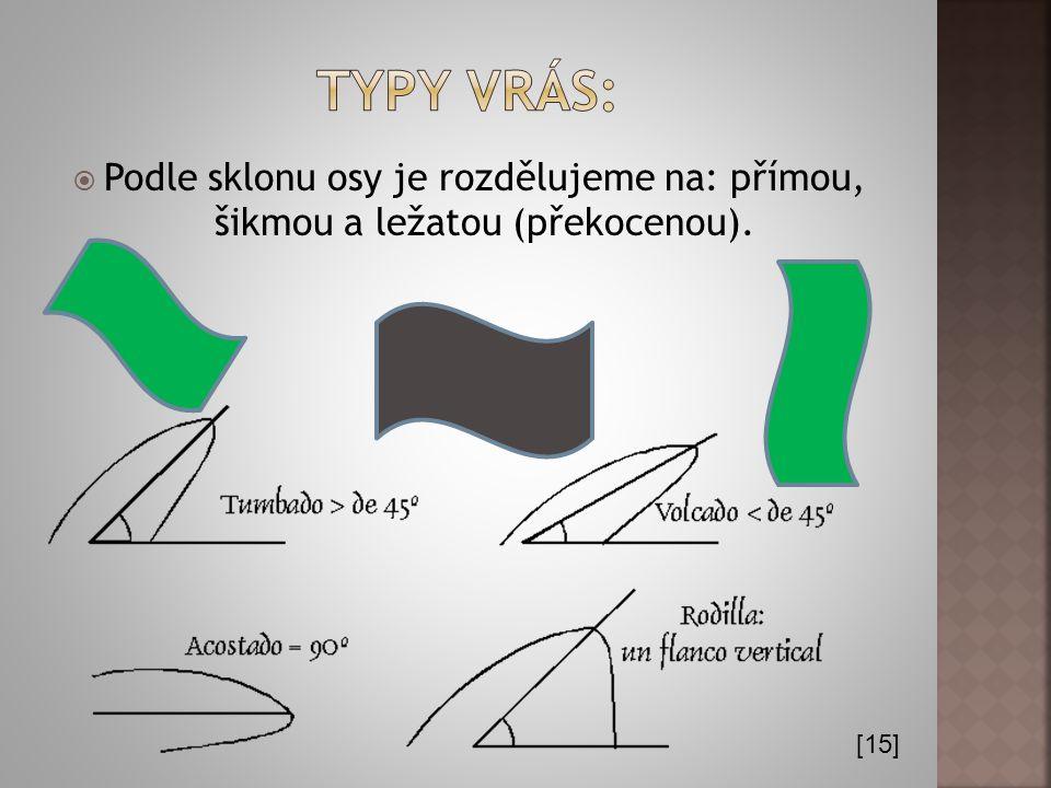 Typy vrás: Podle sklonu osy je rozdělujeme na: přímou, šikmou a ležatou (překocenou). [15]